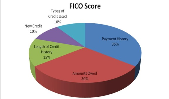 How will a short sale affect my credit score