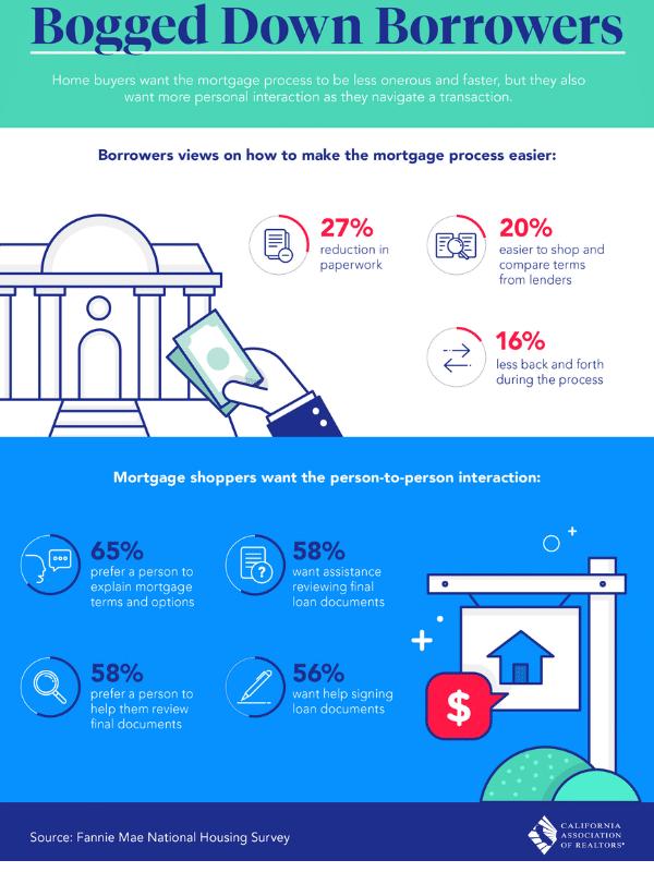 Mortgage Process