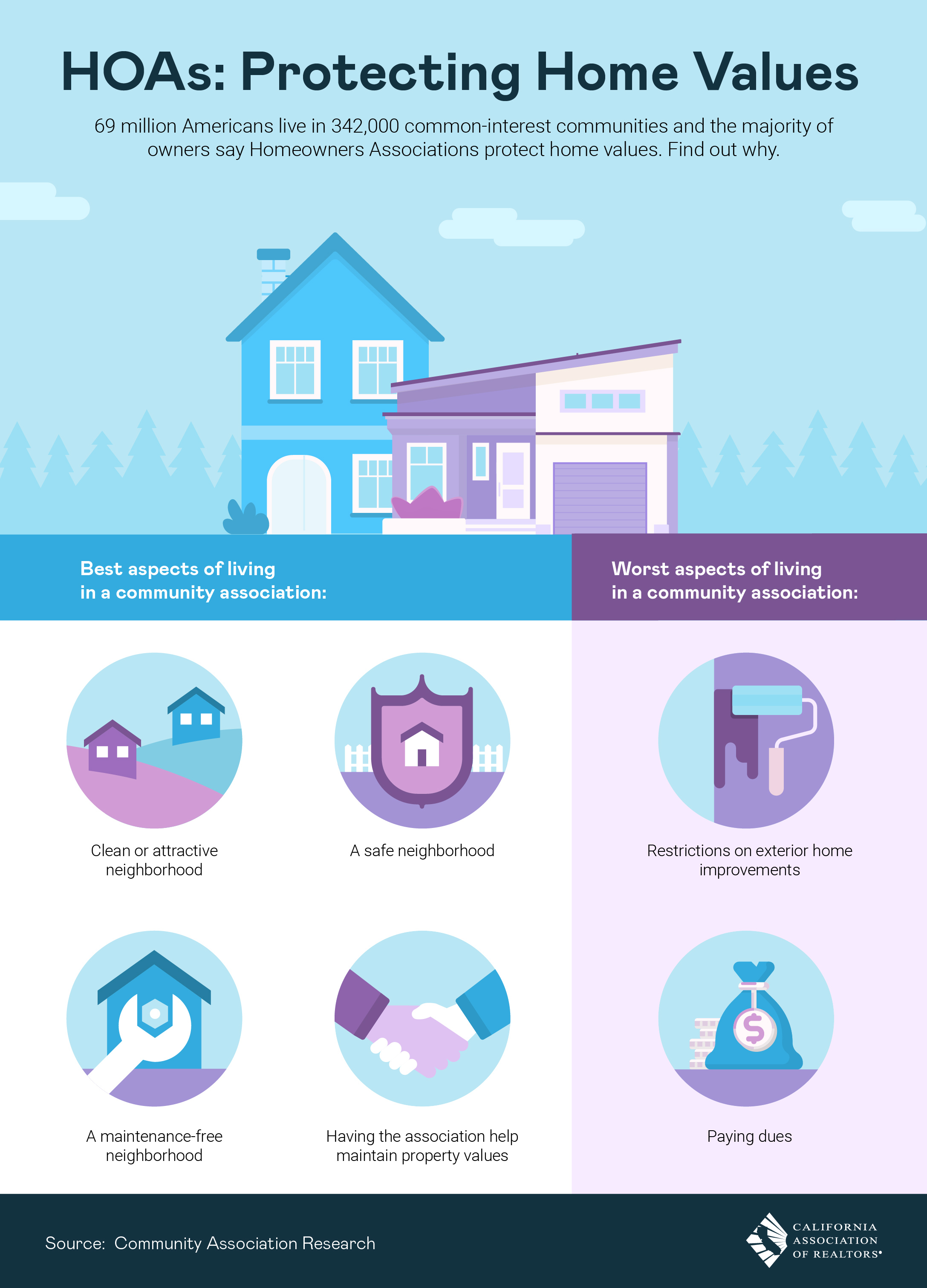Pros And Cons Of Homeowner Associations