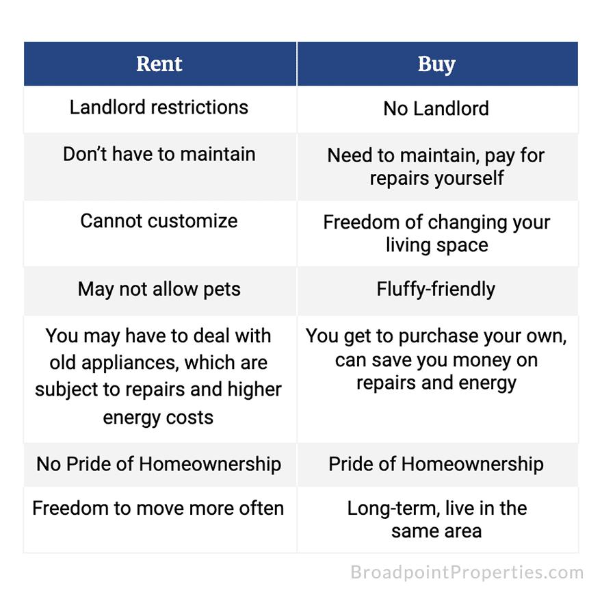 Rent VS Buy Chart-Lifestyle factors