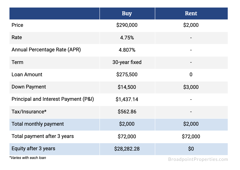 Rent VS Buy in California
