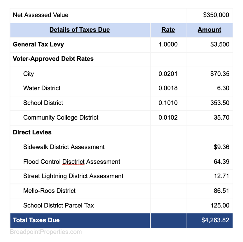 How Property Taxes in California Are Calculated Example